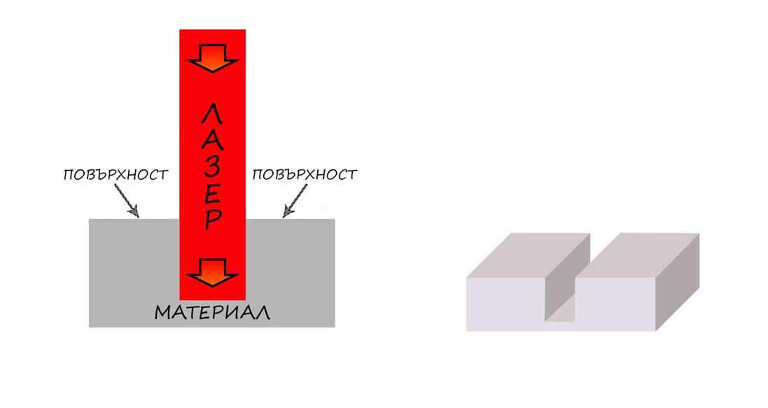 osnovi na lazernite tehnologii lazerno gravirane shema